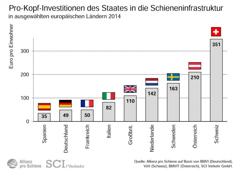 Schieneninfrastruktur-Investitionen-Pro-Einwohner-EU-2014