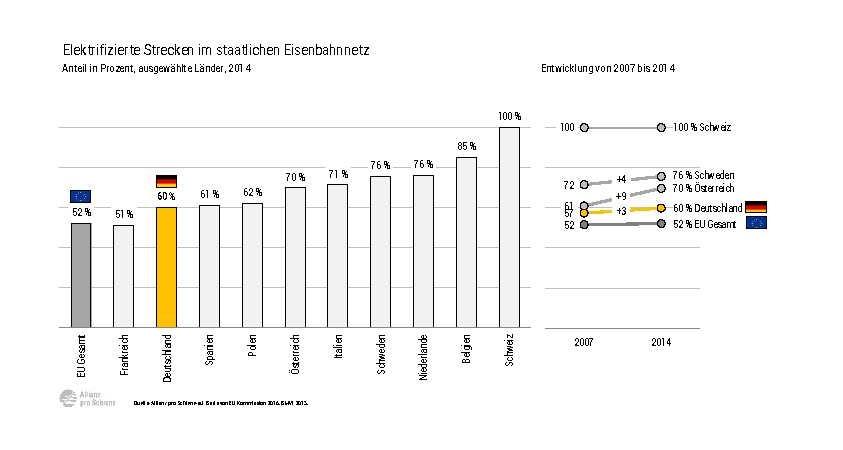 Allianz pro Schiene - EU-Elektrifizierung-Index 2017